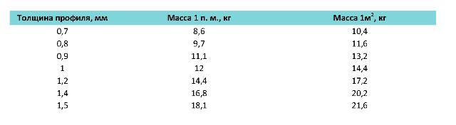 Профлист Н153