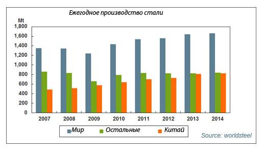 Мировое ежегодное производство стали
